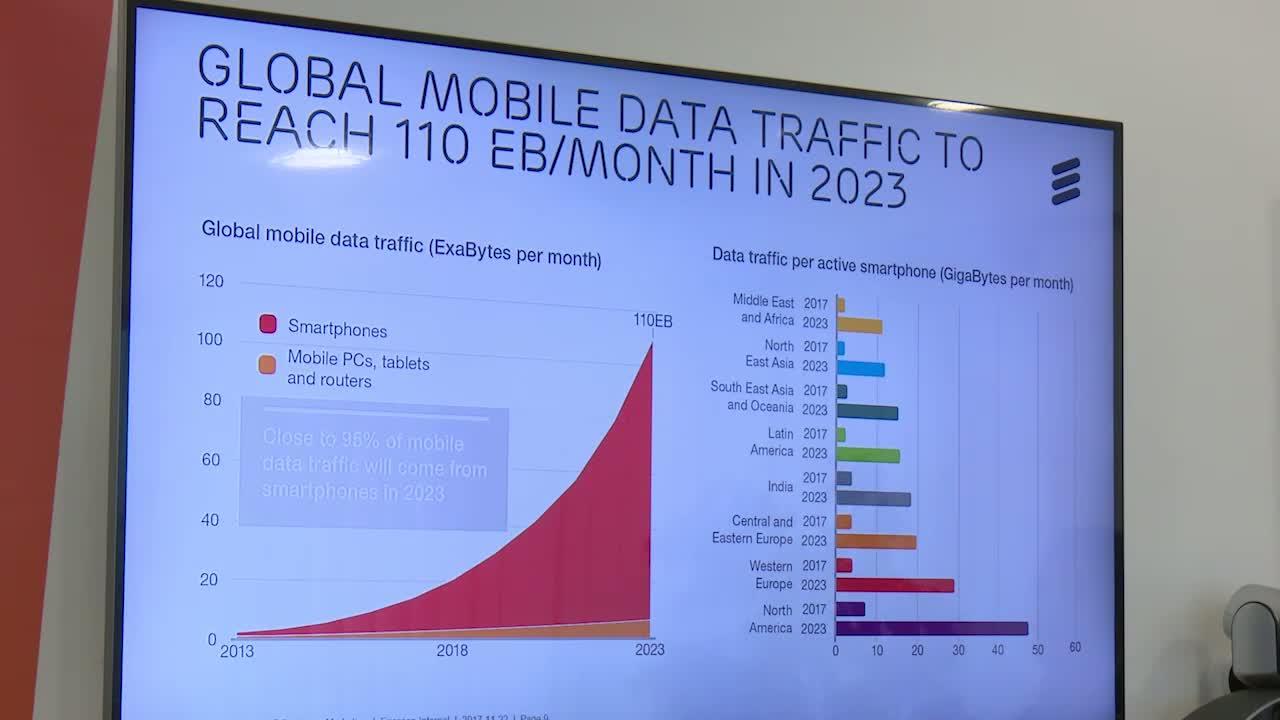 Ericsson predstavlja Mobility Report: 1 milijarda 5G pretplatnika do 2023. Godine